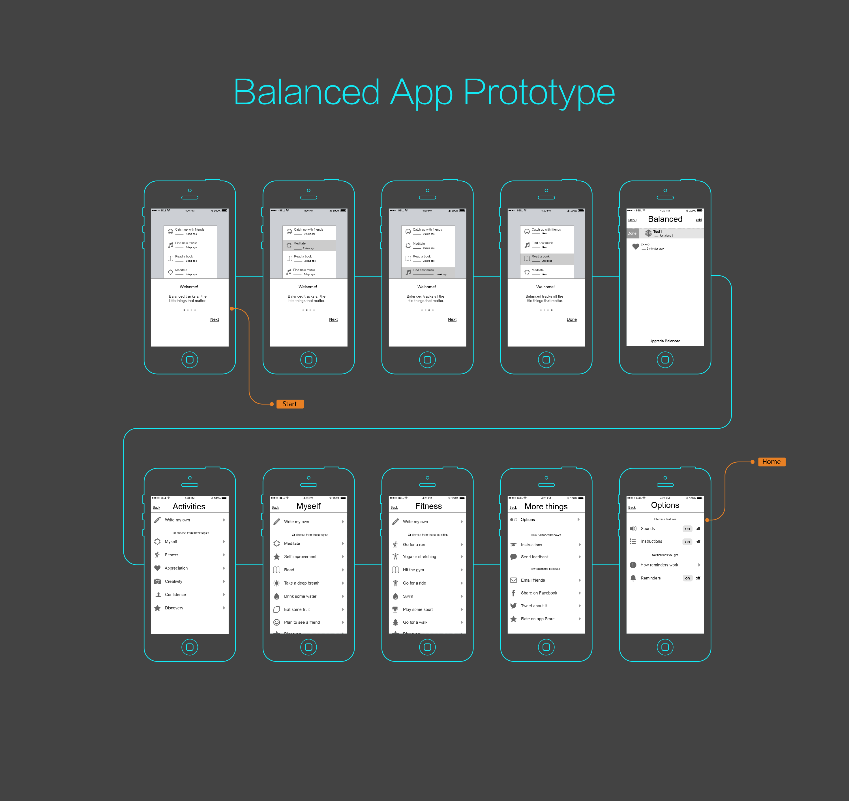 Mockplus Prototype Example-Balanced UI Flow