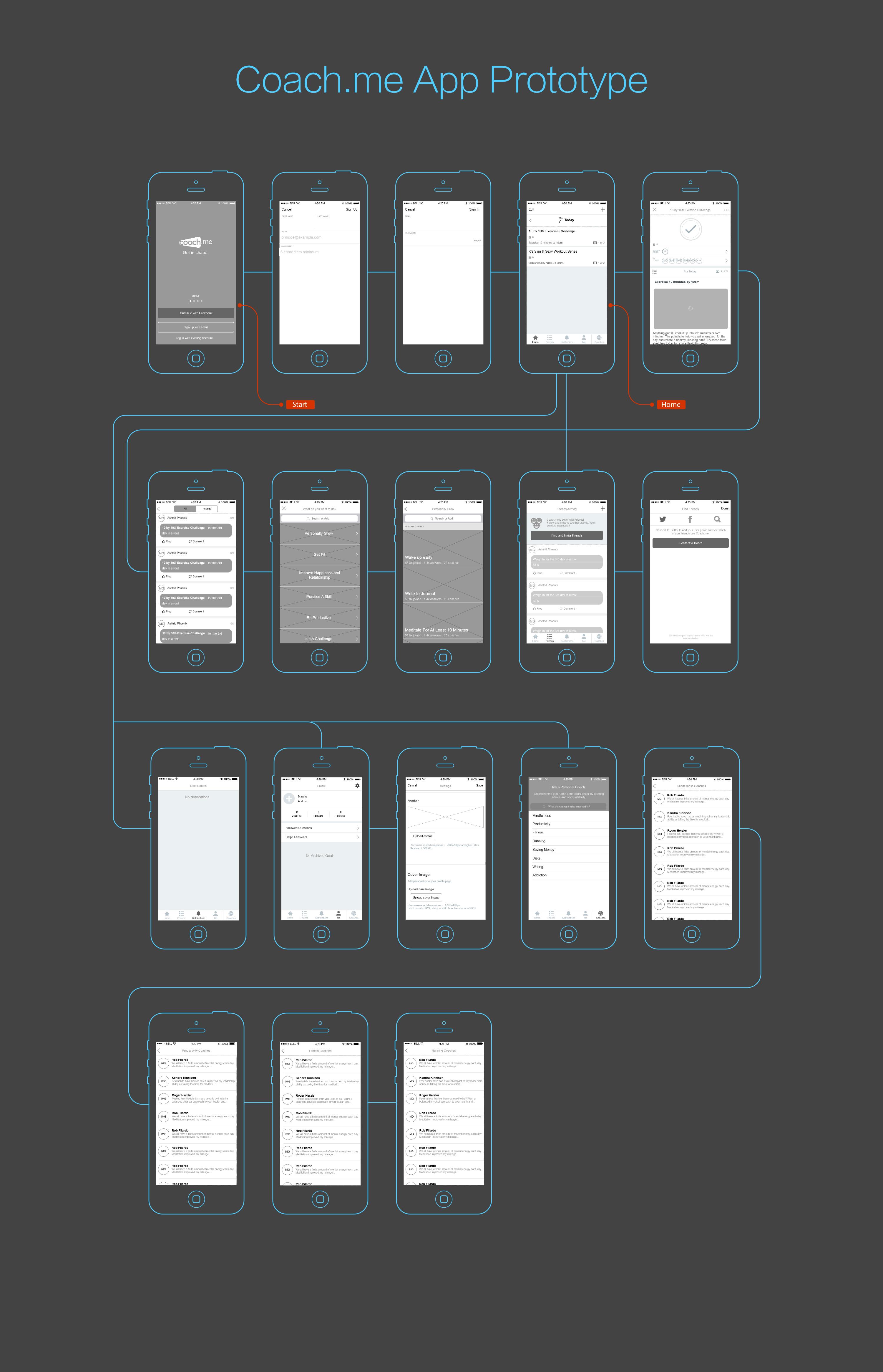 Mockplus Prototype Example-Coach.me UI Flow