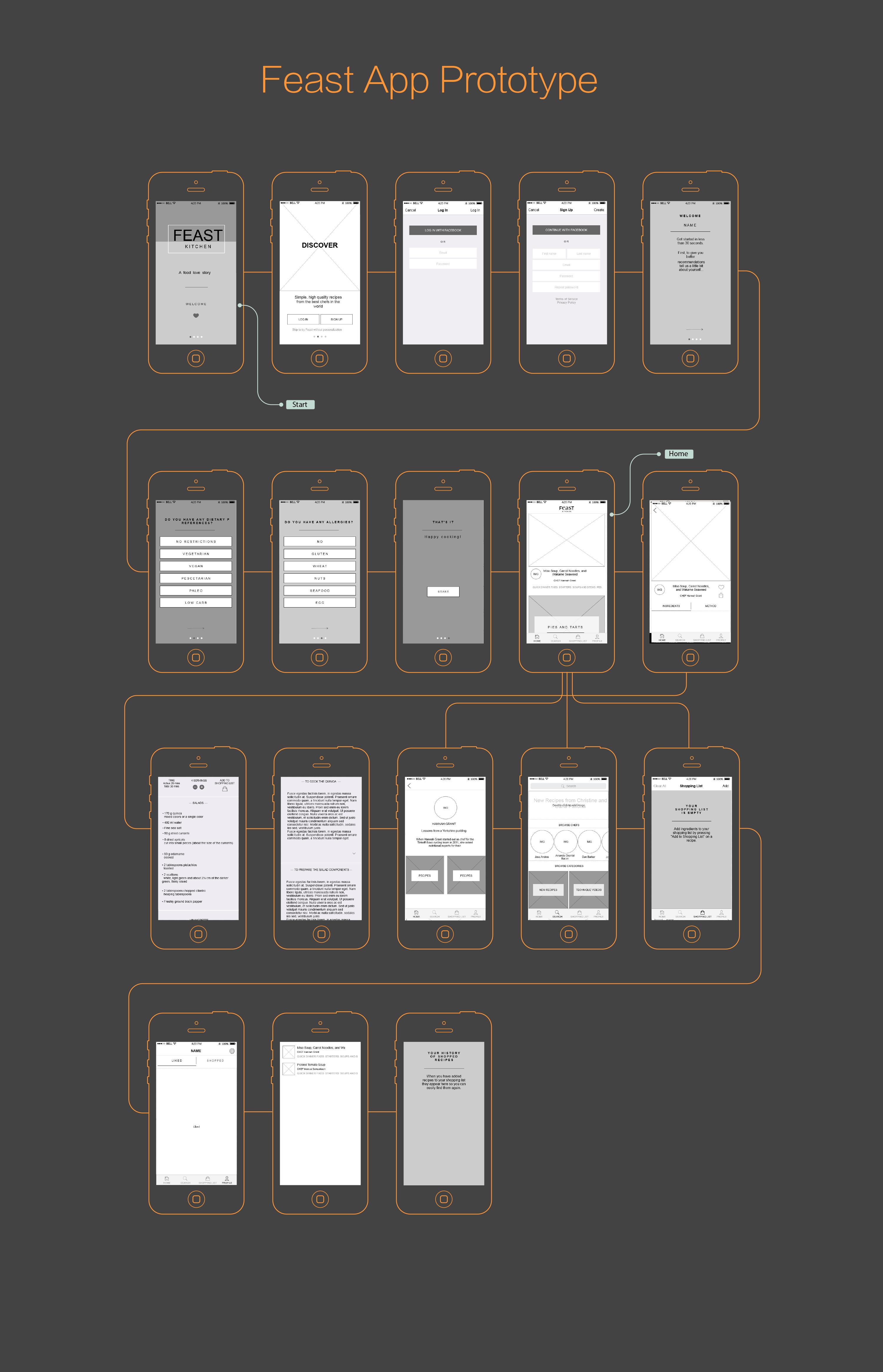 Mockplus Prototype Example-Feast UI Flow