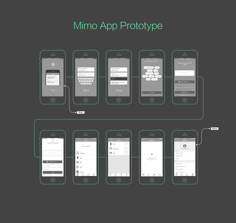 Mockplus Prototype Example-Mimo UI Flow