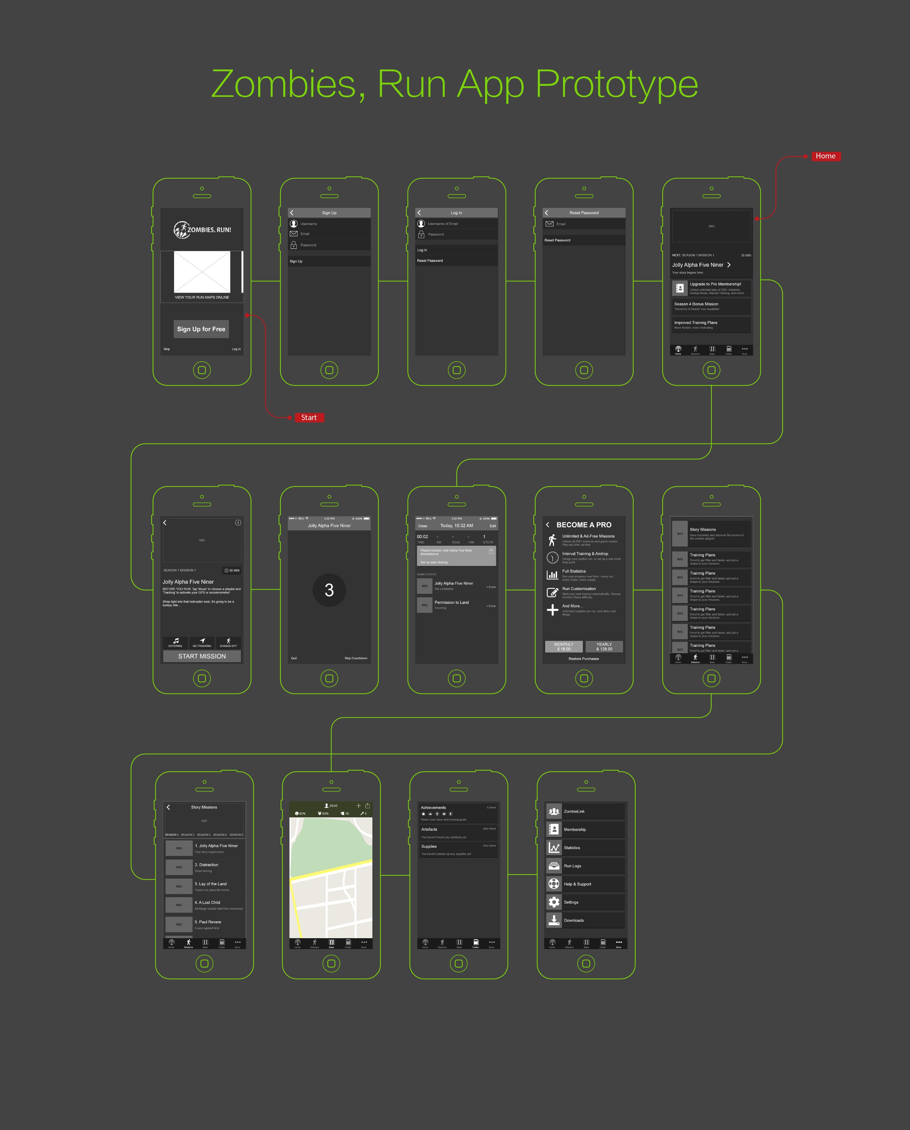 Mockplus Prototype Example-Zombies, Run UI Flow