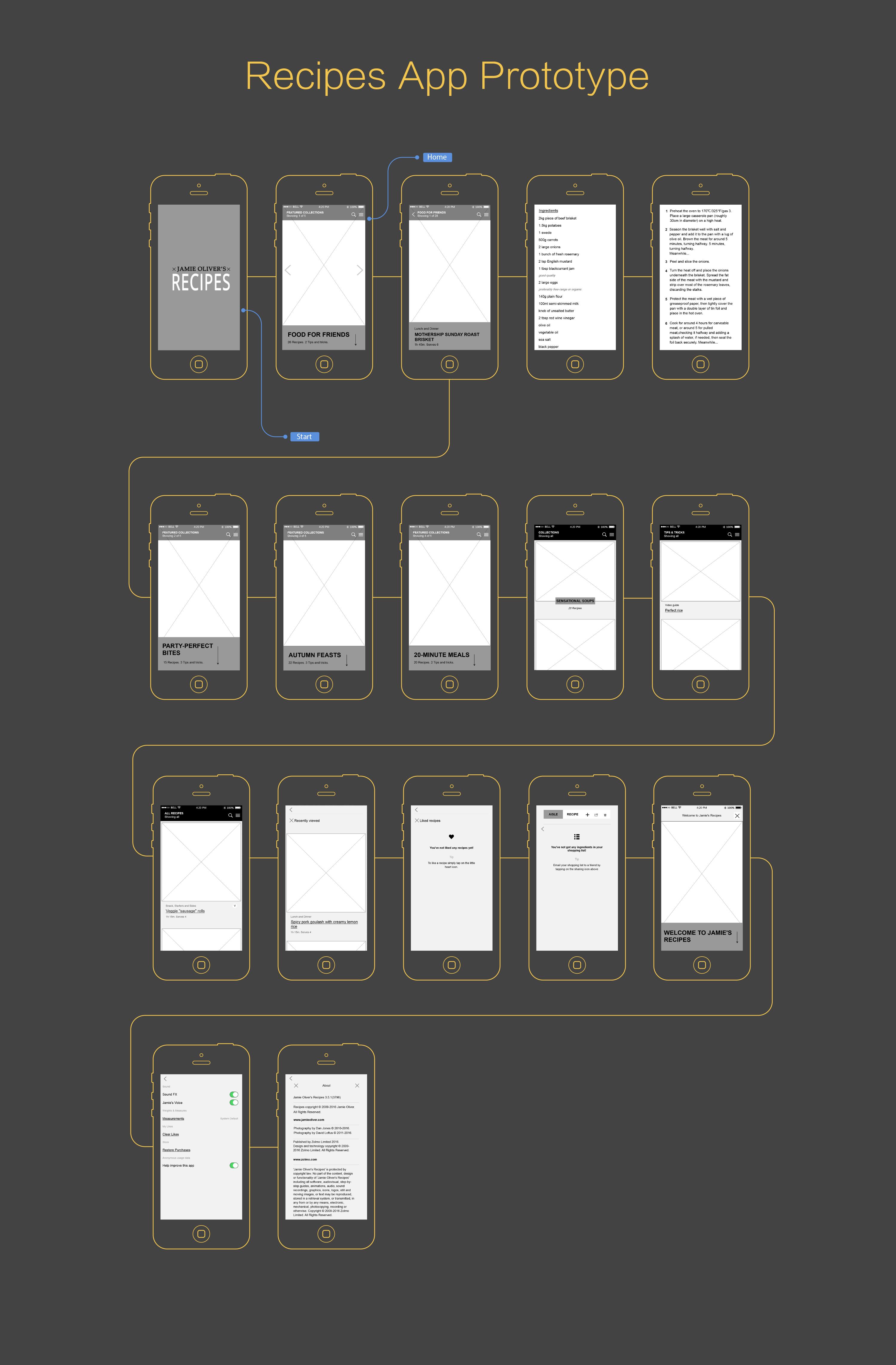 Mockplus Prototype Example-Recipes UI Flow